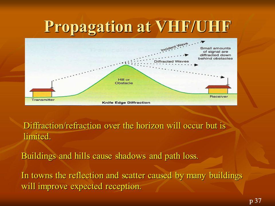 Propagation at VHF/UHF