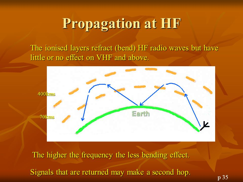 Propagation at HF The ionised layers refract (bend) HF radio waves but have little or no effect on VHF and above.