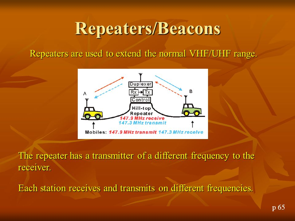 Repeaters/Beacons Repeaters are used to extend the normal VHF/UHF range. The repeater has a transmitter of a different frequency to the receiver.