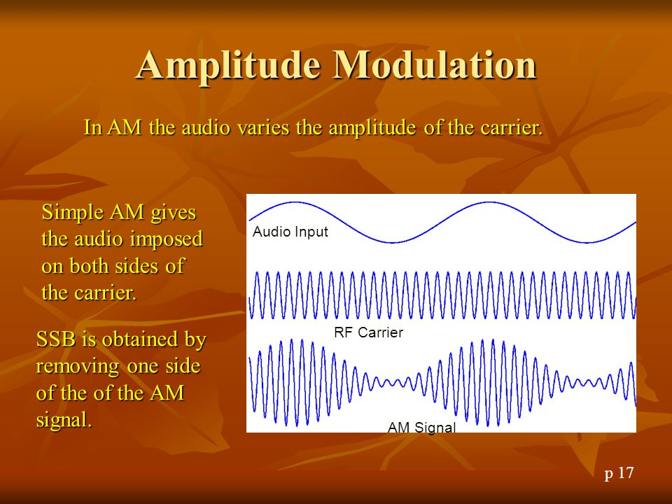 Amplitude Modulation In AM the audio varies the amplitude of the carrier. Simple AM gives the audio imposed on both sides of the carrier.