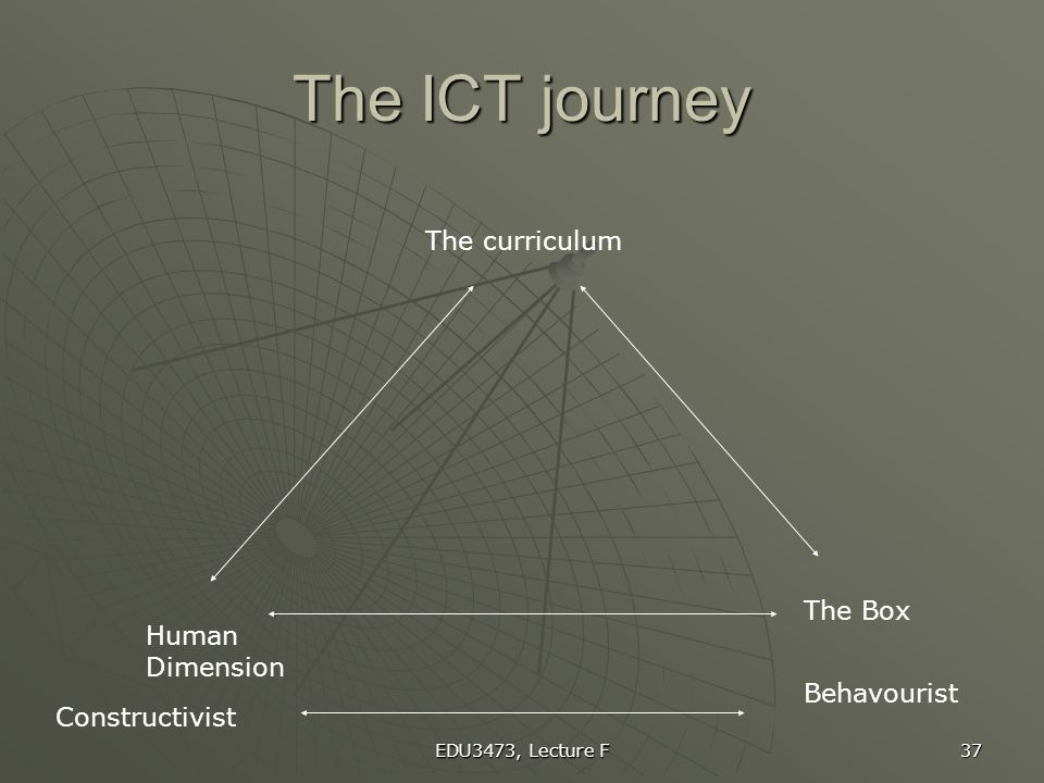The ICT journey The curriculum The Box Human Dimension Behavourist