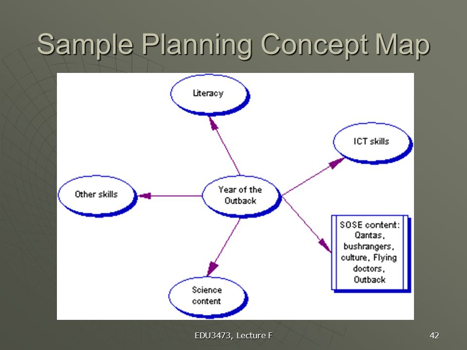 Sample Planning Concept Map