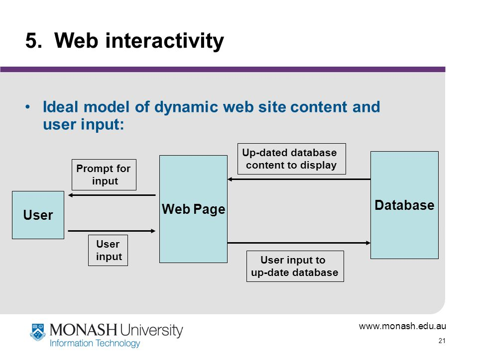 5. Web interactivity Ideal model of dynamic web site content and user input: Up-dated database. content to display.