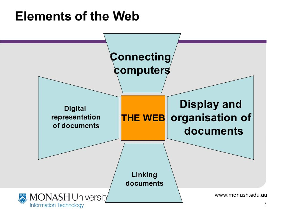 Elements of the Web Connecting computers Display and organisation of