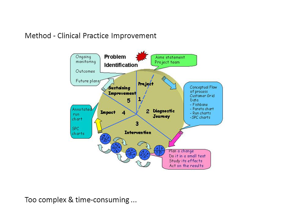 Method - Clinical Practice Improvement