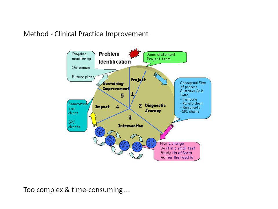 Method - Clinical Practice Improvement