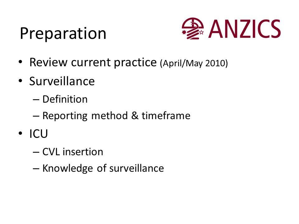 Preparation Review current practice (April/May 2010) Surveillance ICU