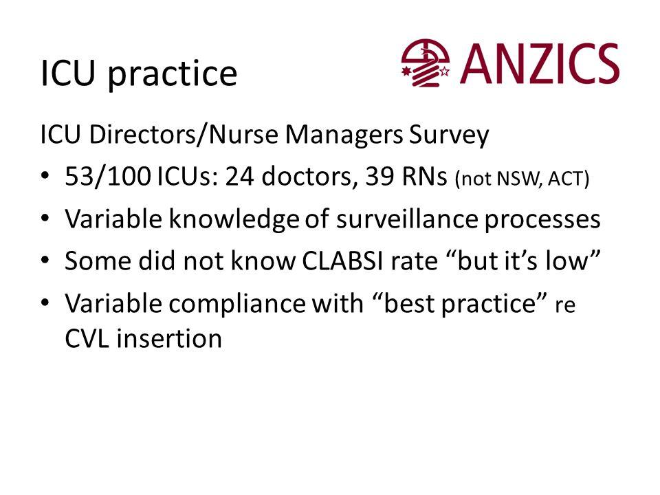 ICU practice ICU Directors/Nurse Managers Survey