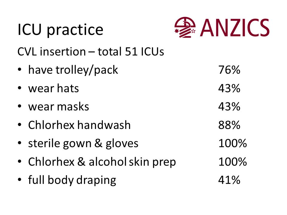 ICU practice CVL insertion – total 51 ICUs have trolley/pack 76%