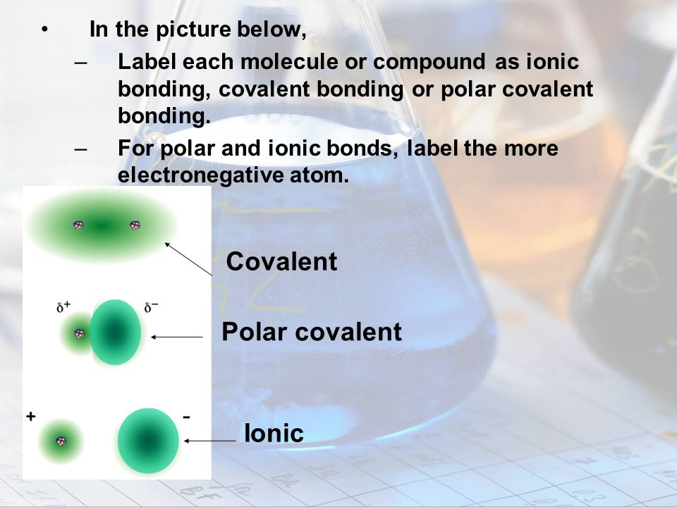 Covalent Polar covalent Ionic In the picture below,