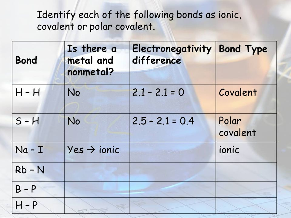 Identify each of the following bonds as ionic,
