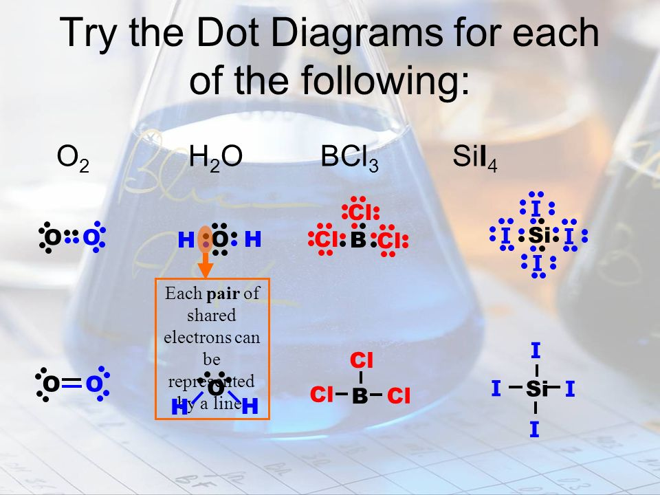 Try the Dot Diagrams for each of the following: