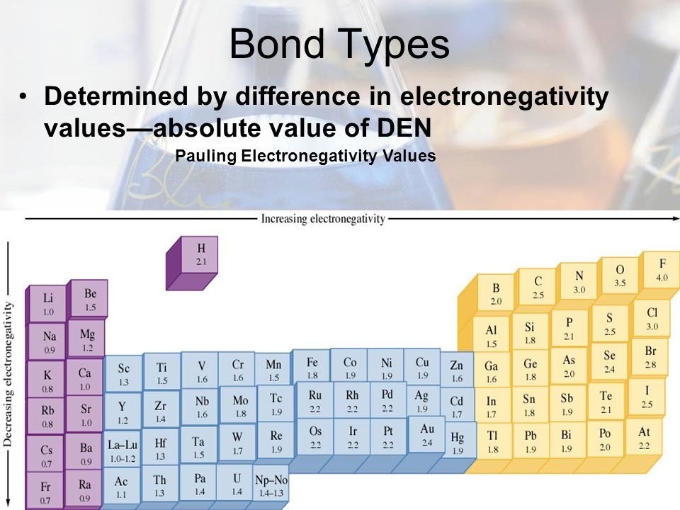 Bond Types Determined by difference in electronegativity values—absolute value of DEN.