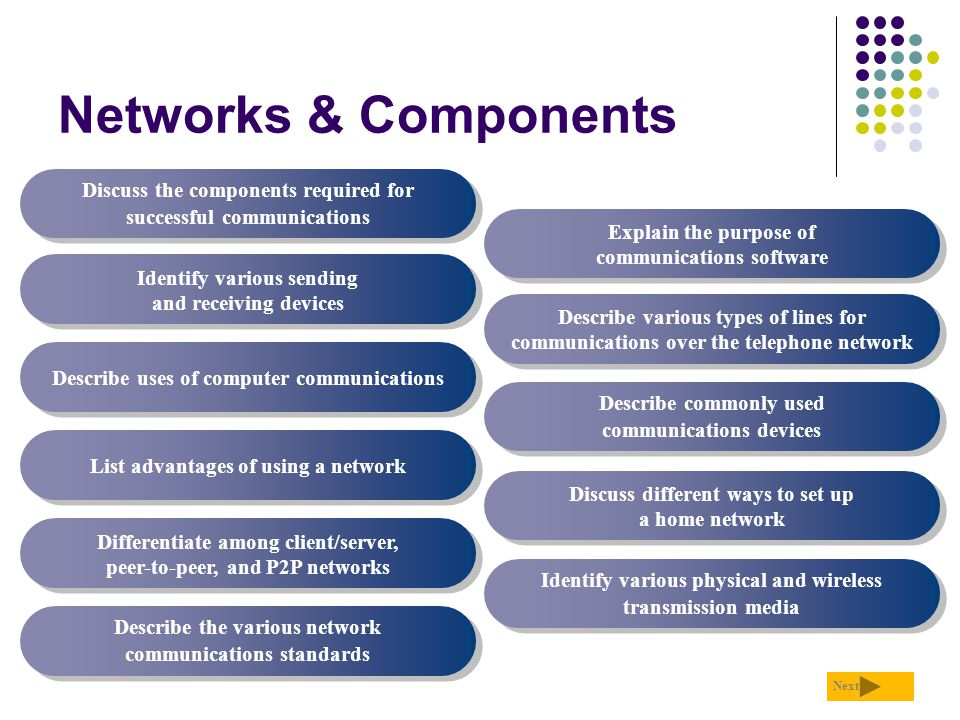 Networks & Components Discuss the components required for successful communications. Explain the purpose of communications software.
