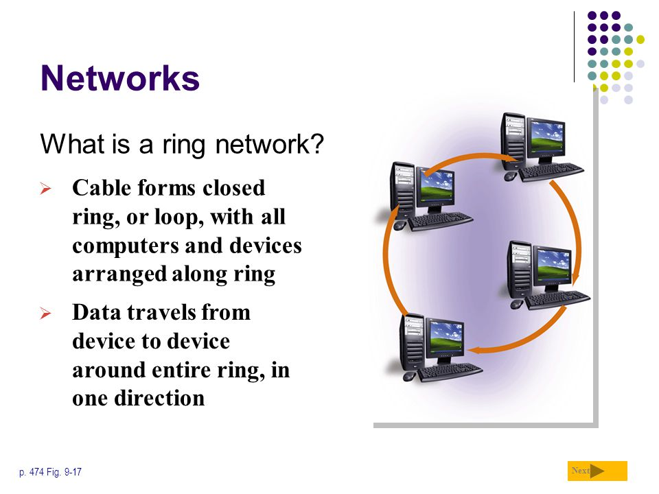 Networks What is a ring network