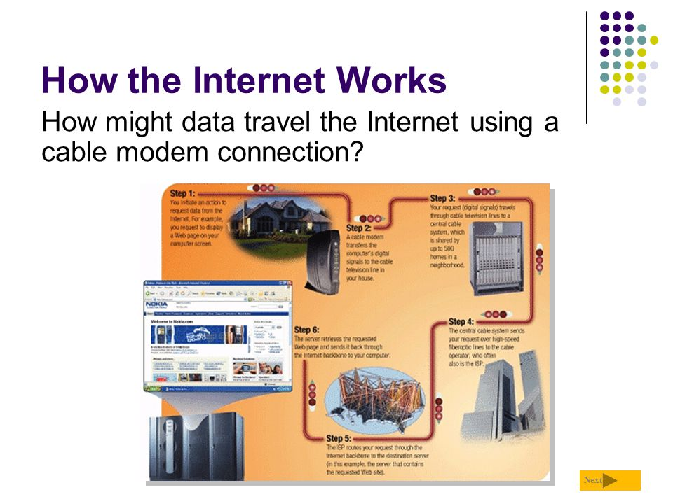 How the Internet Works How might data travel the Internet using a cable modem connection Next