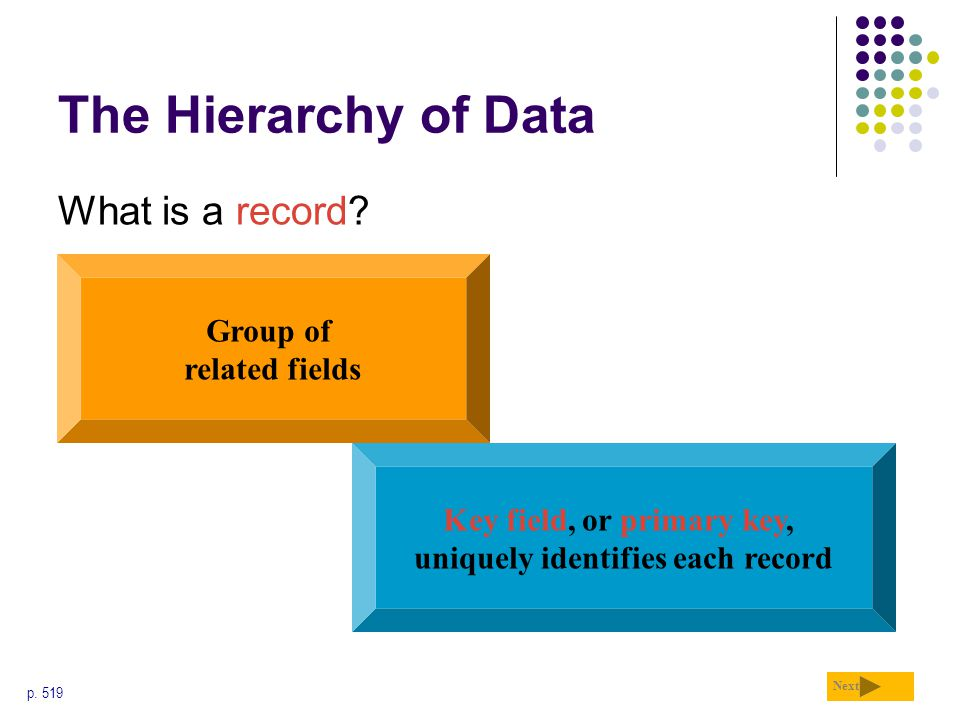 The Hierarchy of Data What is a record Group of related fields