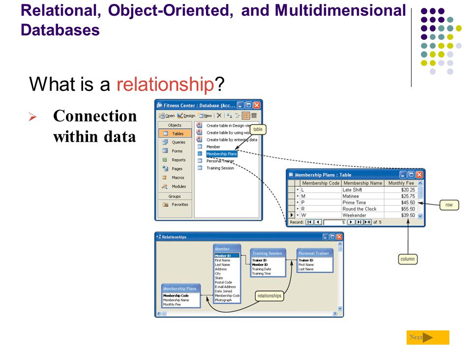 explain object relationship and associations unlimited
