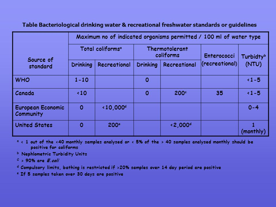 Maximum no of indicated organisms permitted / 100 ml of water type