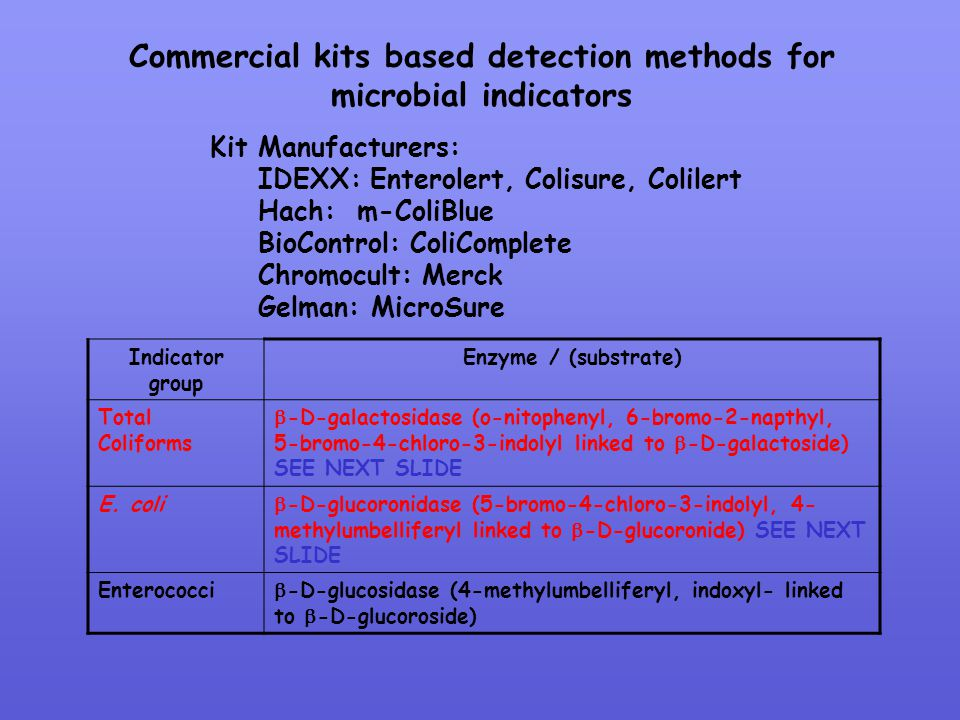 Commercial kits based detection methods for
