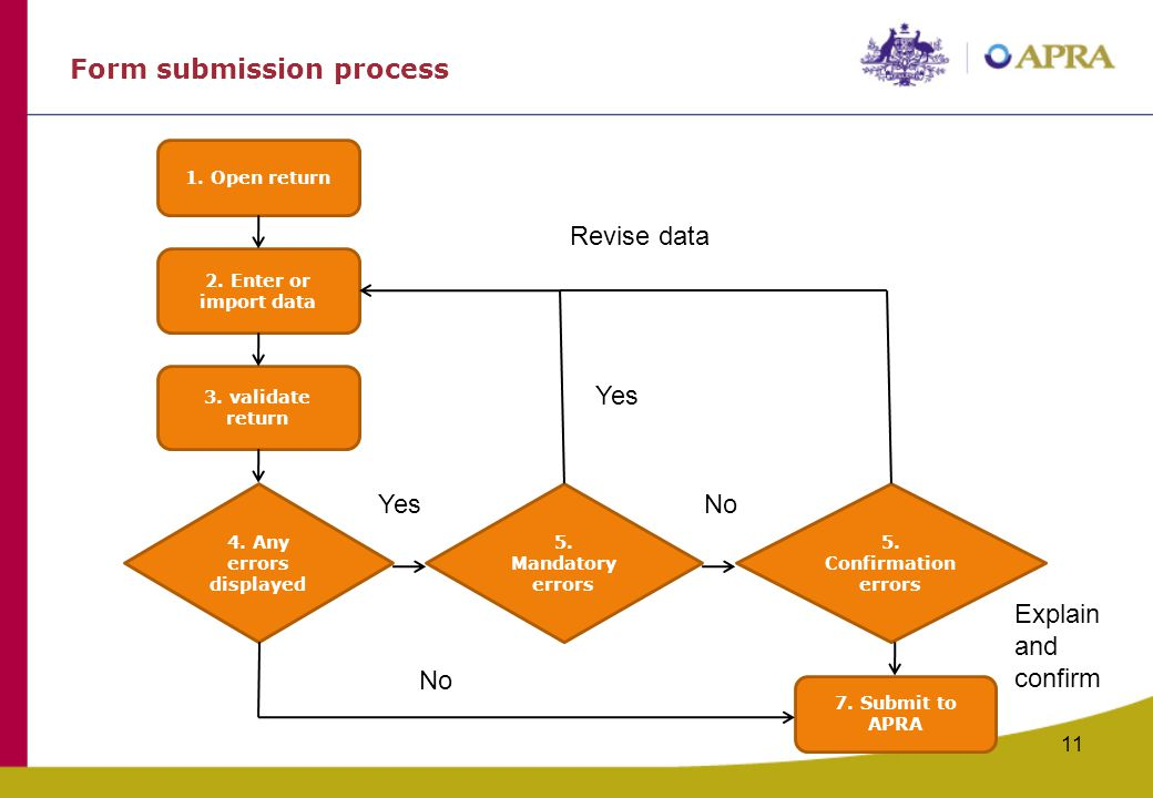Form submission process