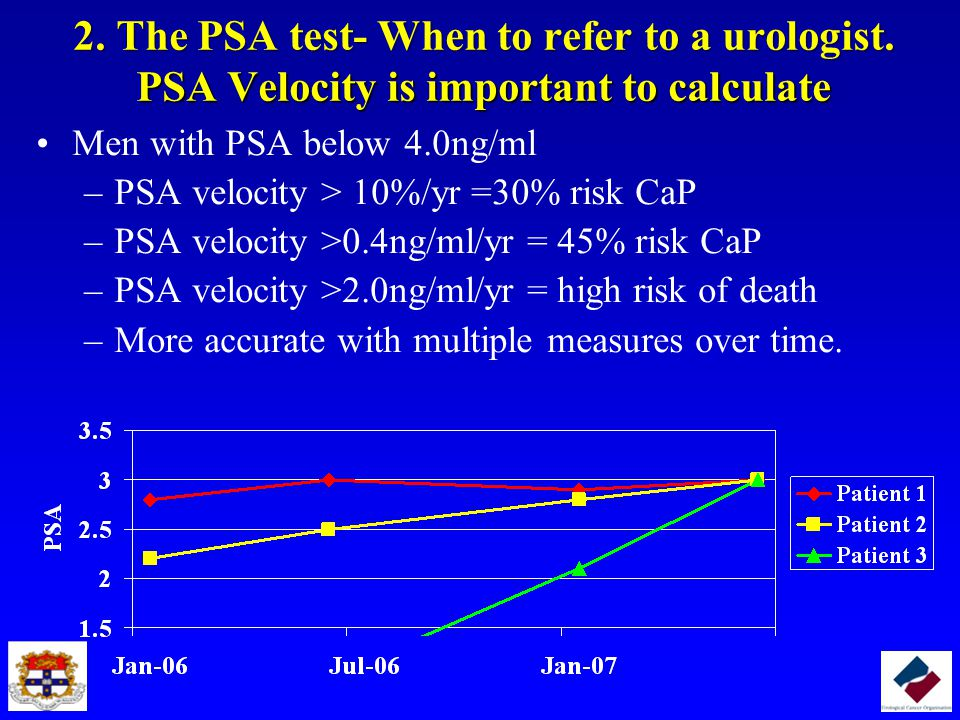 2. The PSA test- When to refer to a urologist