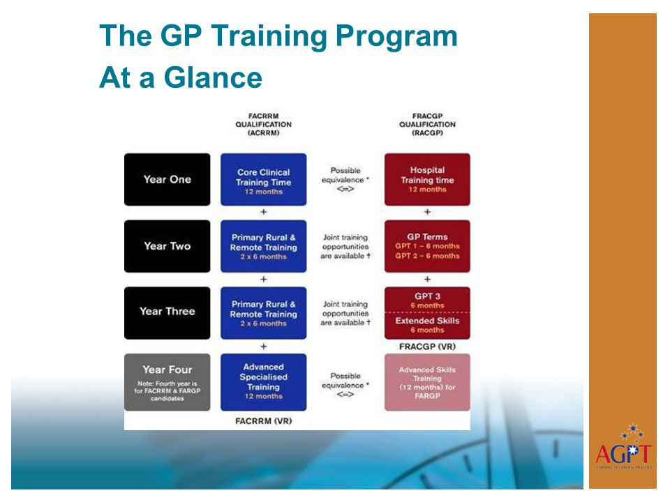 The GP Training Program At a Glance