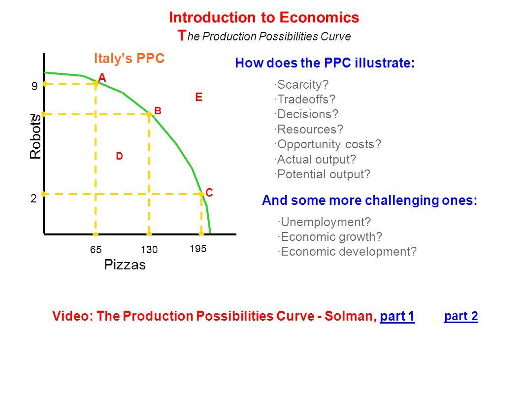introduction of economics