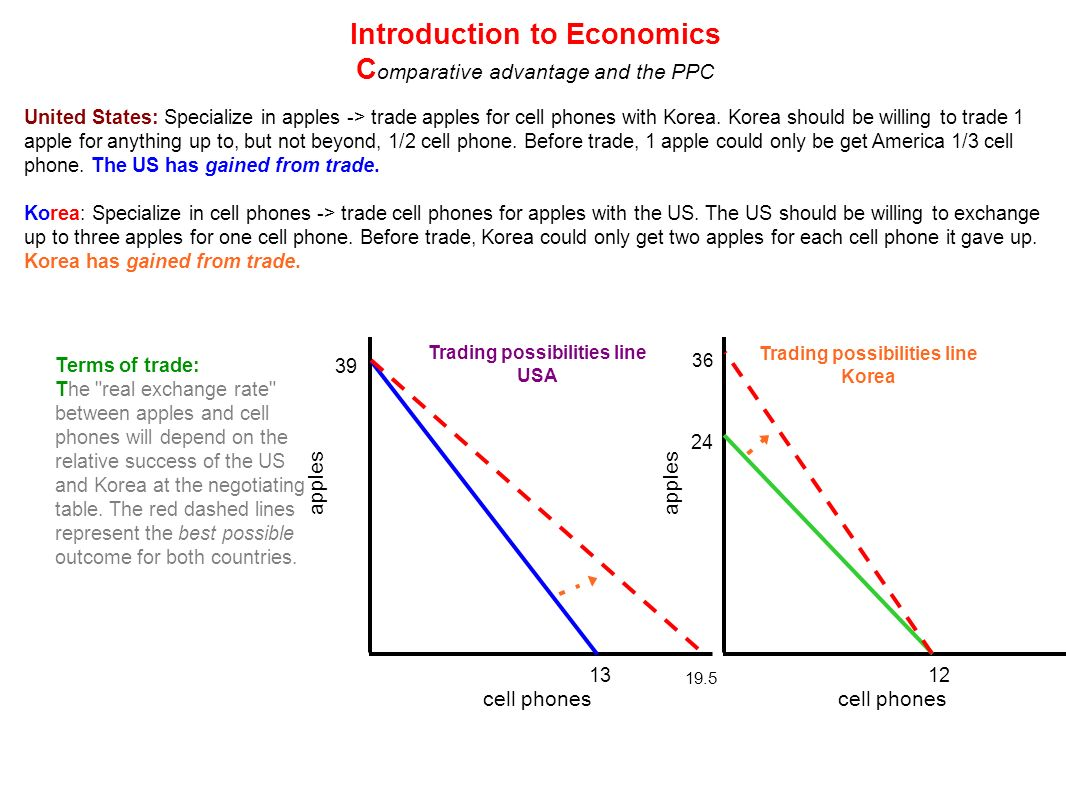 Introduction to economics college paper academic writing service introduction to economics 1401 principles of microeconomics is an introductory undergraduate course that teaches the fundamentals fandeluxe Image collections