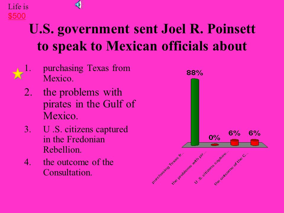 Life is $500. U.S. government sent Joel R. Poinsett to speak to Mexican officials about. purchasing Texas from Mexico.