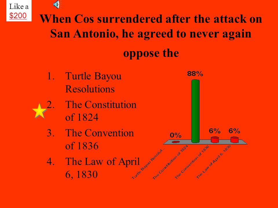 Like a $200. When Cos surrendered after the attack on San Antonio, he agreed to never again oppose the.