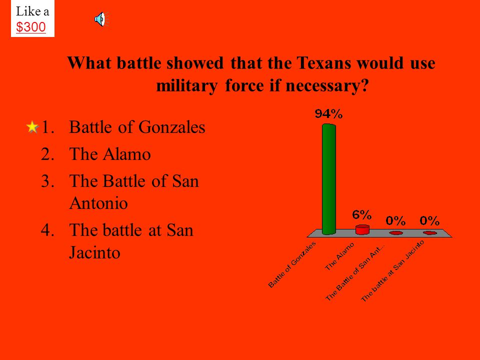 The Battle of San Antonio The battle at San Jacinto