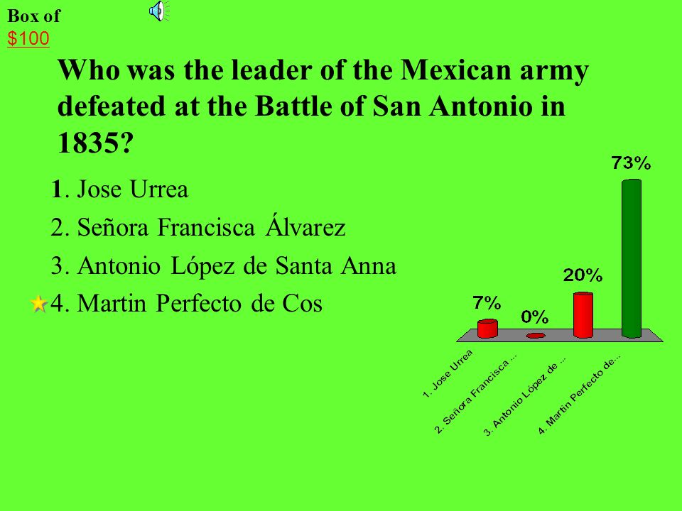 Box of $100. Who was the leader of the Mexican army defeated at the Battle of San Antonio in 1835
