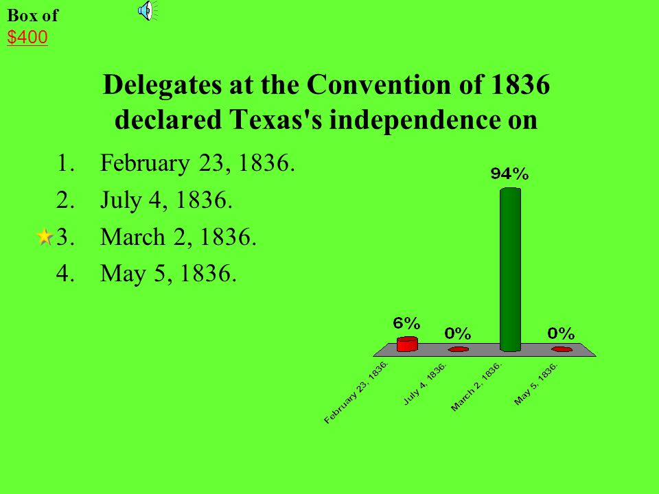 Delegates at the Convention of 1836 declared Texas s independence on
