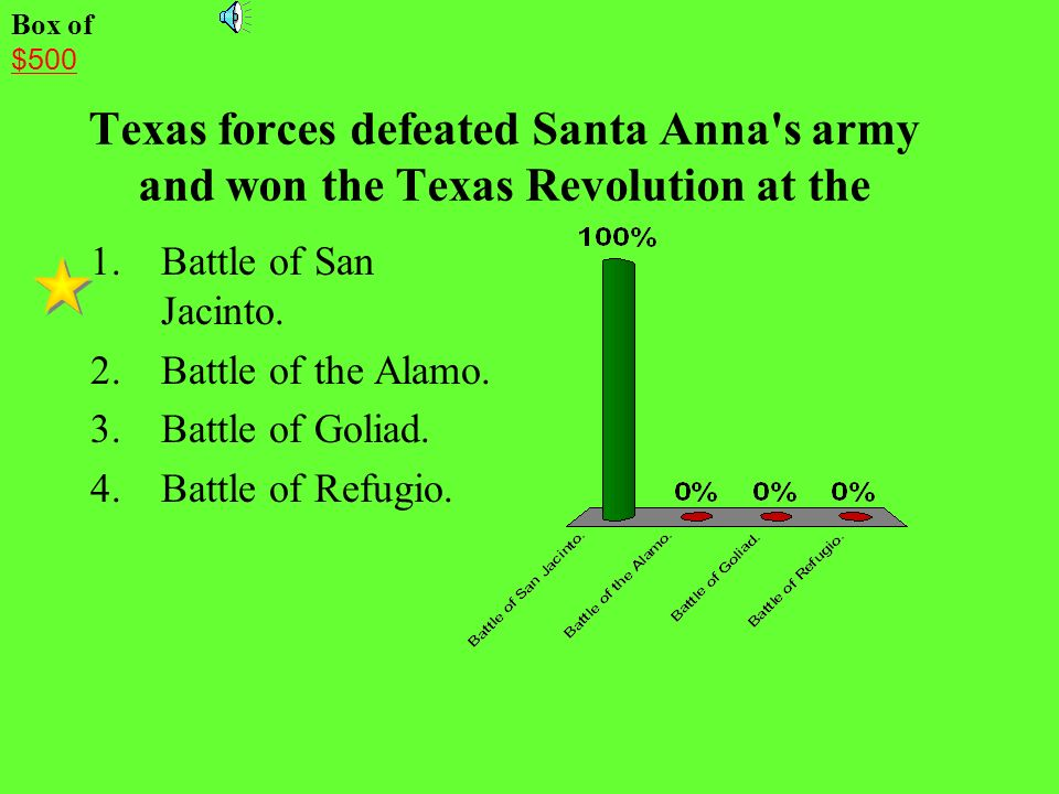 Box of$500. Texas forces defeated Santa Anna s army and won the Texas Revolution at the. Battle of San Jacinto.