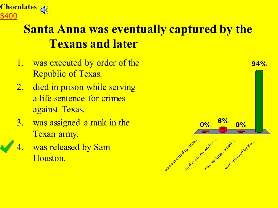 Santa Anna was eventually captured by the Texans and later