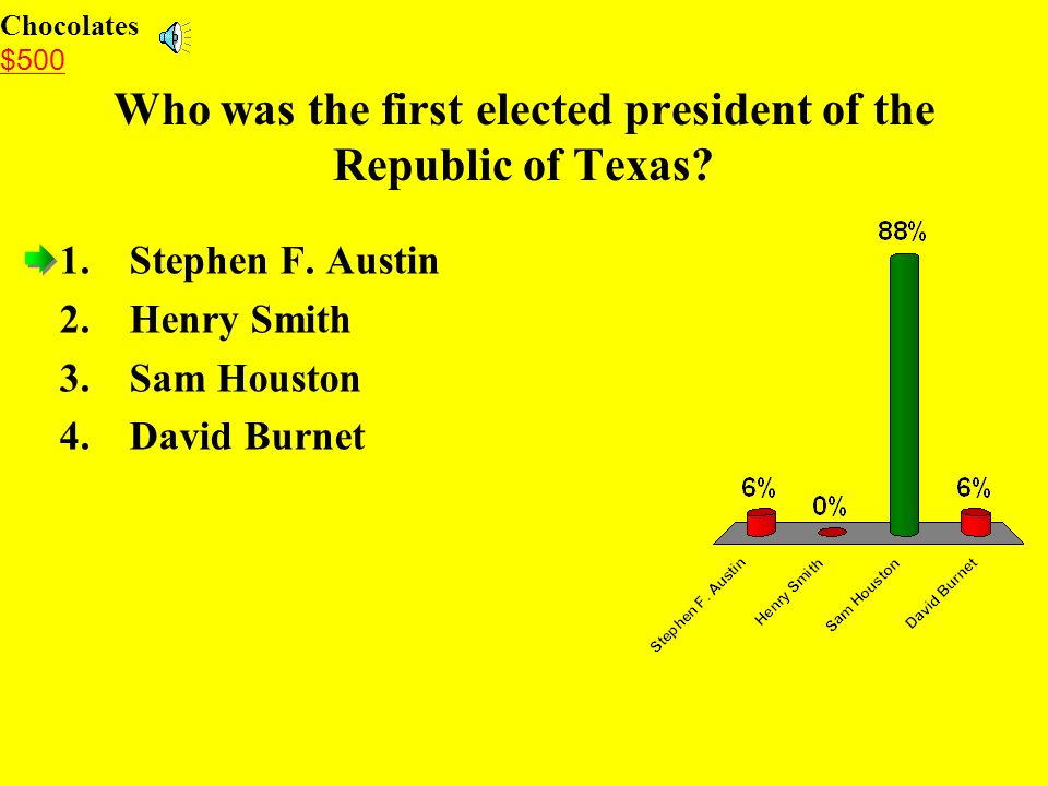 Who was the first elected president of the Republic of Texas