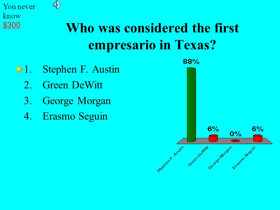 Who was considered the first empresario in Texas