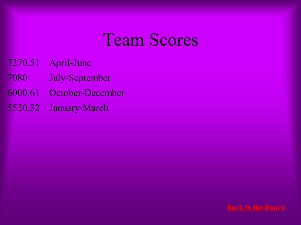 Team Scores 7270.51 April-June 7080 July-September 6000.61