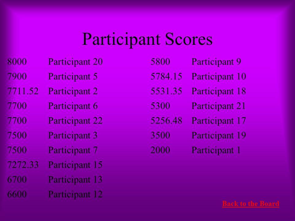 Participant Scores 8000 Participant 20 5800 Participant 9 7900