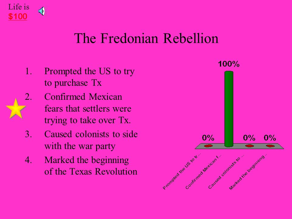 The Fredonian Rebellion