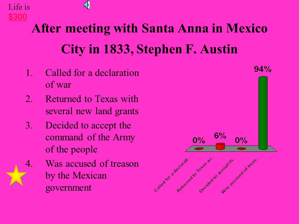 Life is $300. After meeting with Santa Anna in Mexico City in 1833, Stephen F. Austin. Called for a declaration of war.