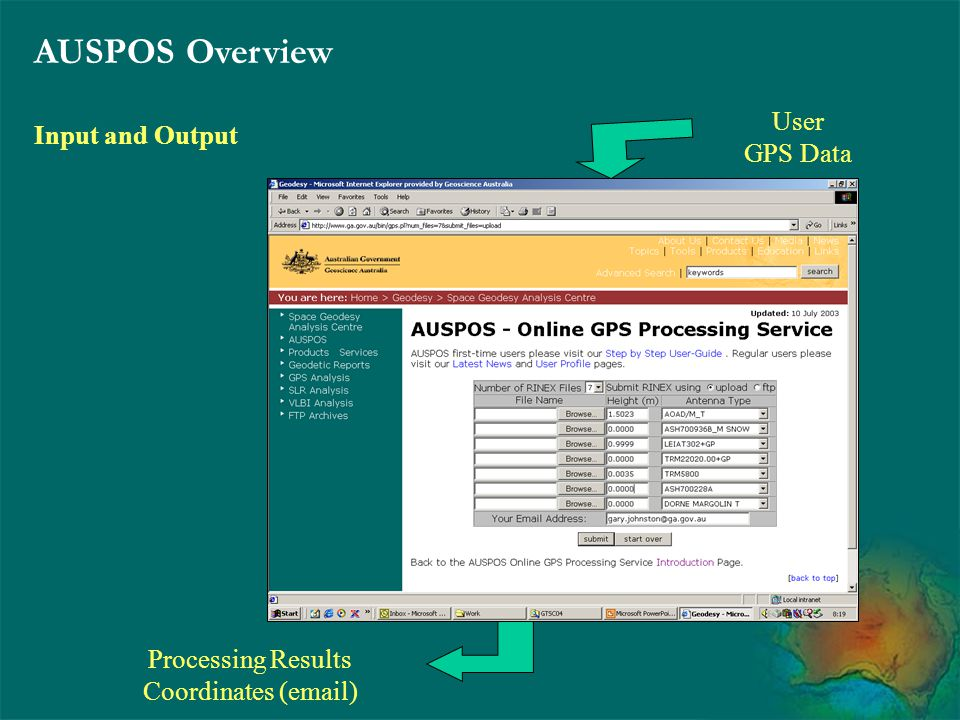 AUSPOS Overview Input and Output User GPS Data Processing Results