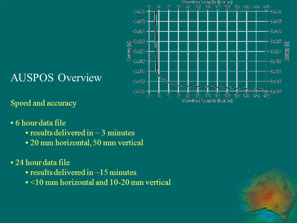 AUSPOS Overview Speed and accuracy 6 hour data file