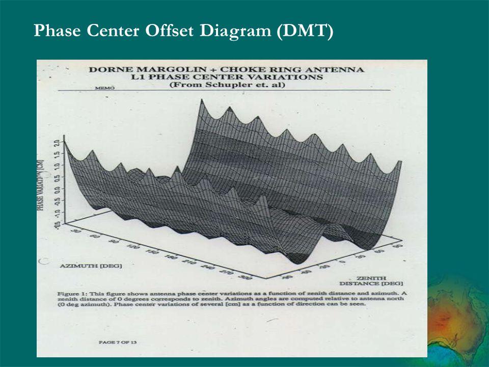 Phase Center Offset Diagram (DMT)