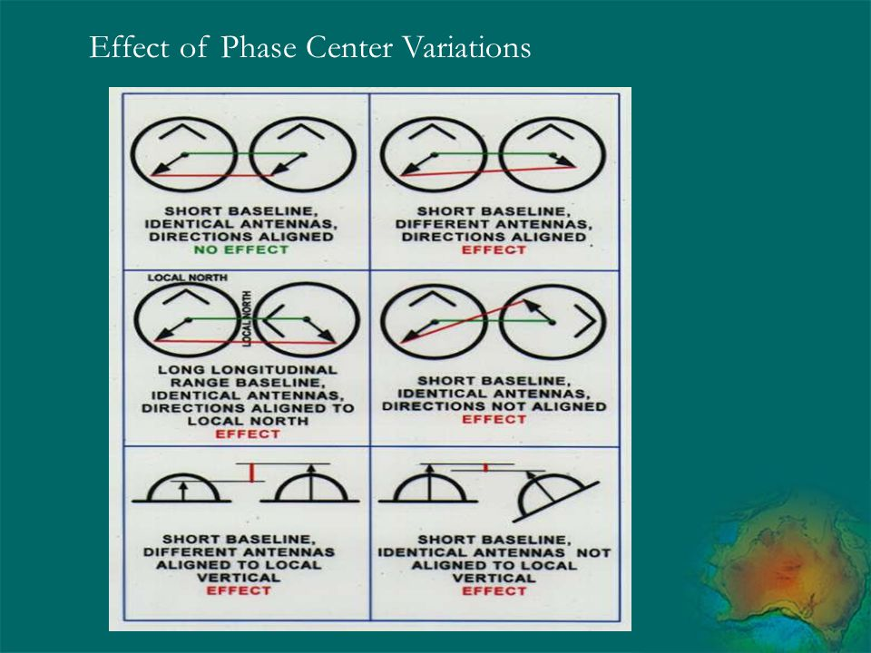 Effect of Phase Center Variations