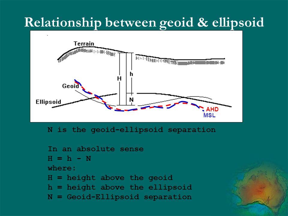 Relationship between geoid & ellipsoid