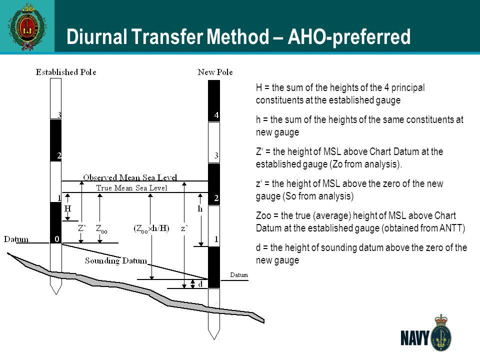 Diurnal Transfer Method – AHO-preferred