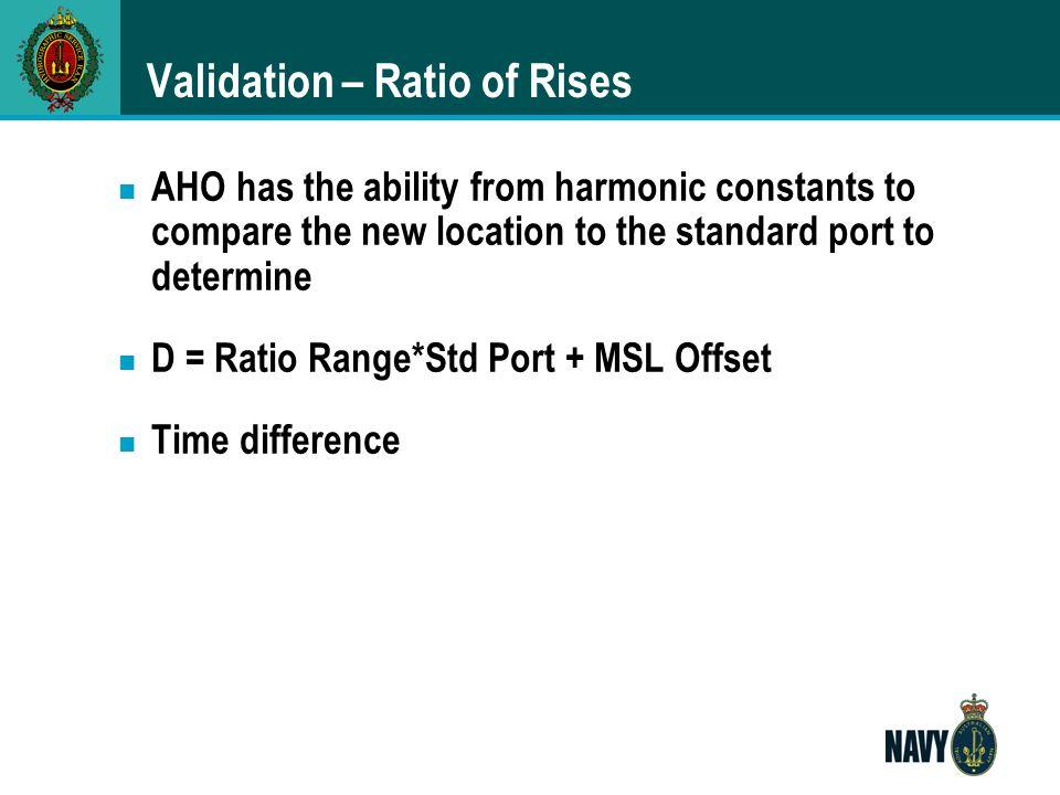 Validation – Ratio of Rises