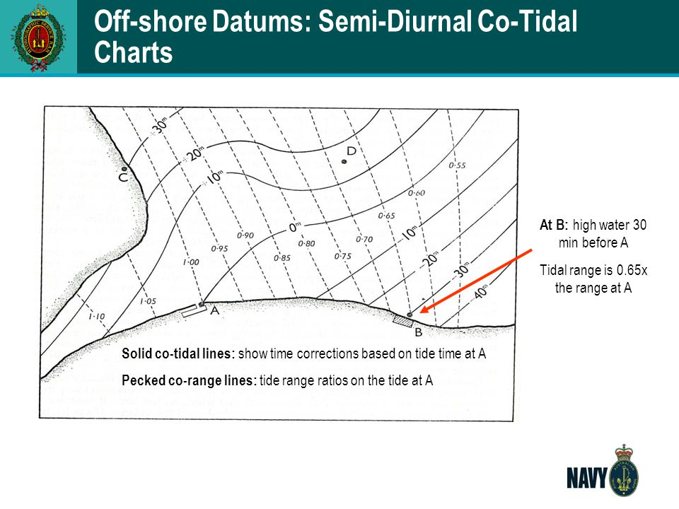 Off-shore Datums: Semi-Diurnal Co-Tidal Charts